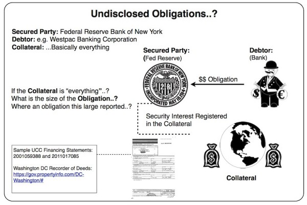 Financing Statements - Banks Owned by Fed