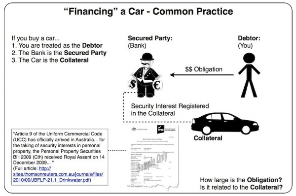 Financing Statements - Borrowing from Bank