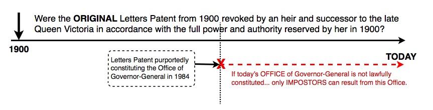 Letters Patent Timeline